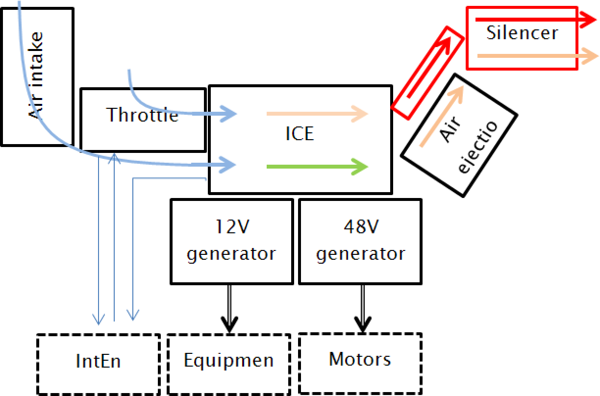 IC engine based power unit sturcture for hybrid vehicle.